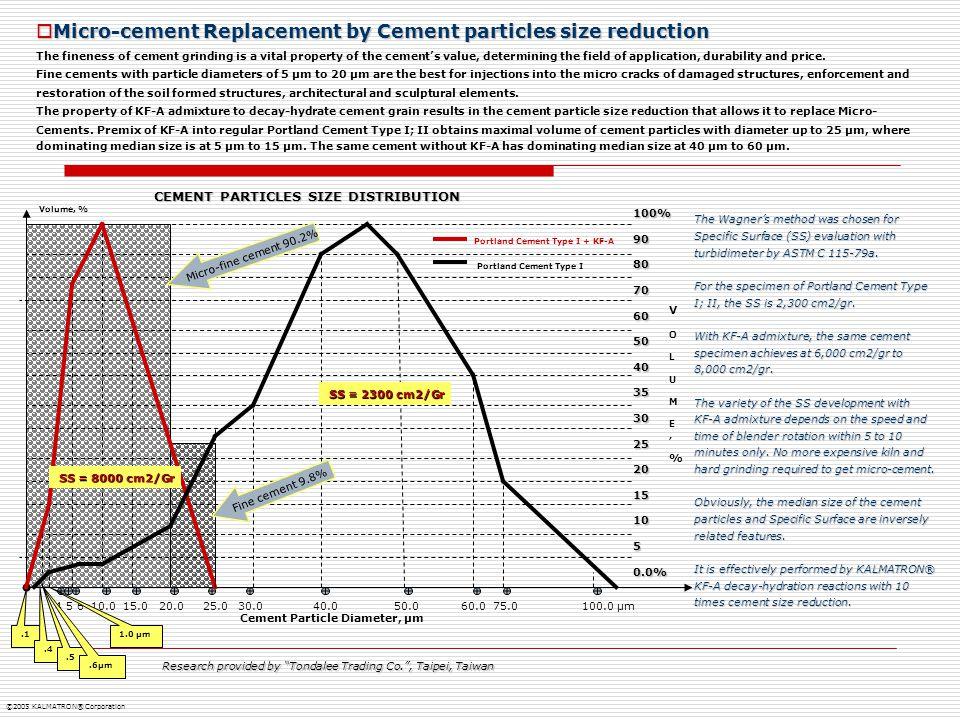 Cement Particle Diameter, μm