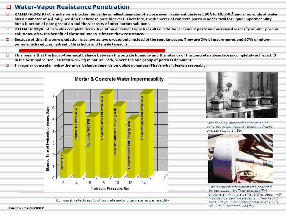 Water-Vapor Resistance Penetration