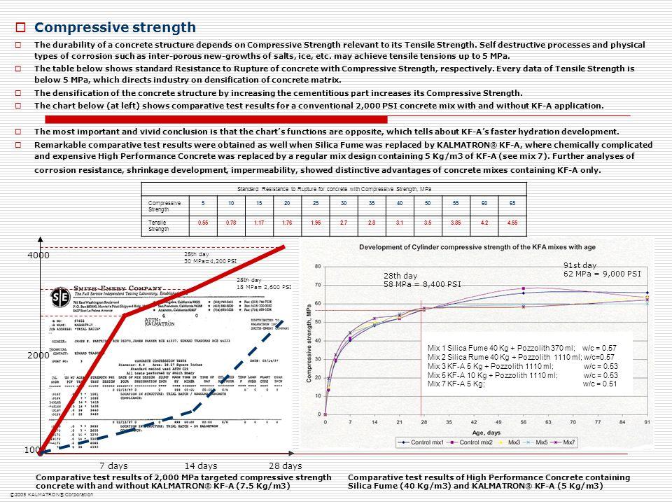 Compressive strength 4000 2000 1000 7 days 14 days 28 days