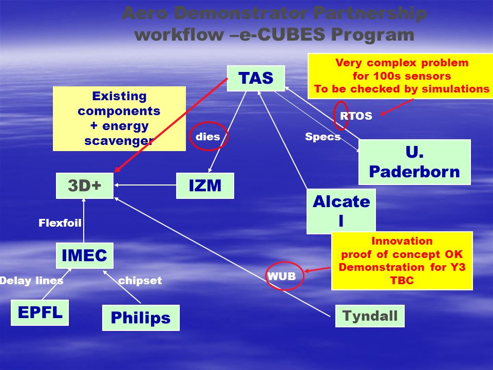 Aero Demonstrator Partnership workflow –e-CUBES Program