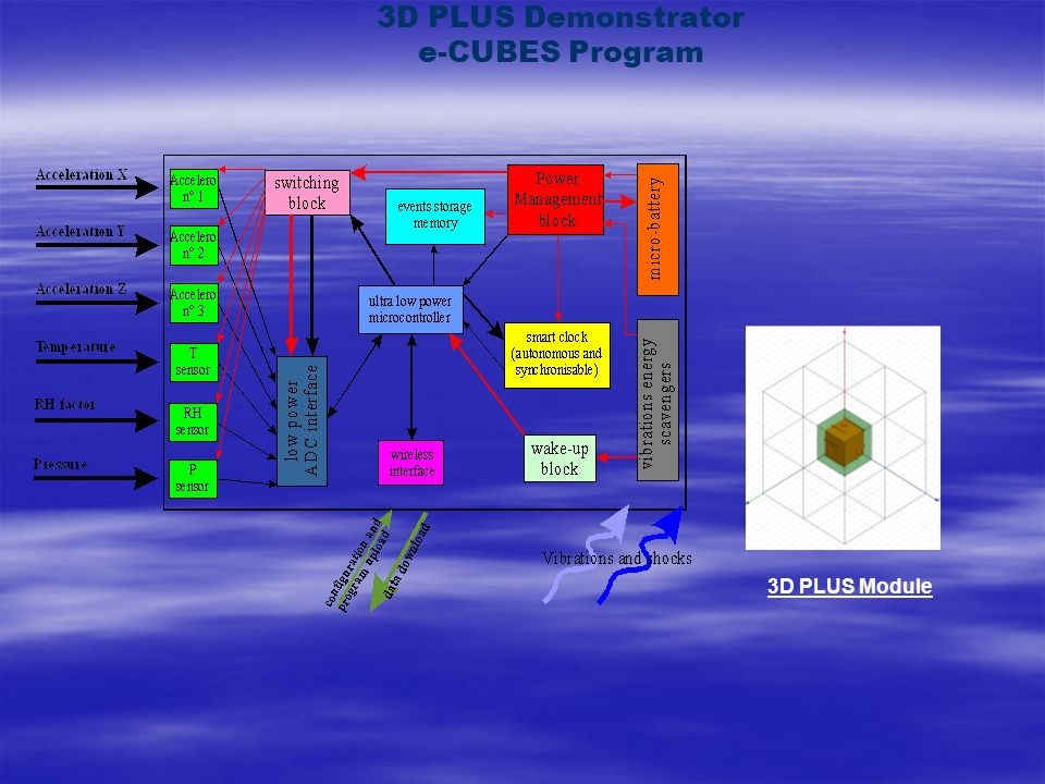 3D PLUS Demonstrator e-CUBES Program
