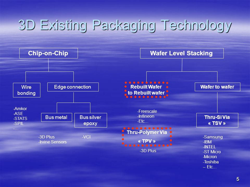 3D Existing Packaging Technology