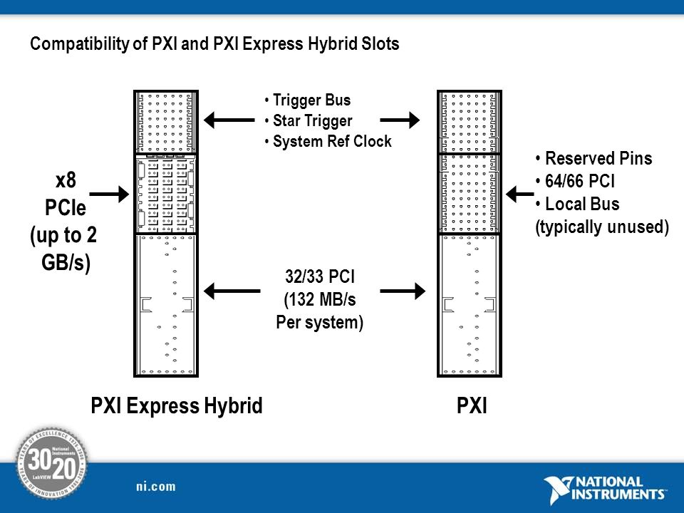 Compatibility of PXI and PXI Express Hybrid Slots