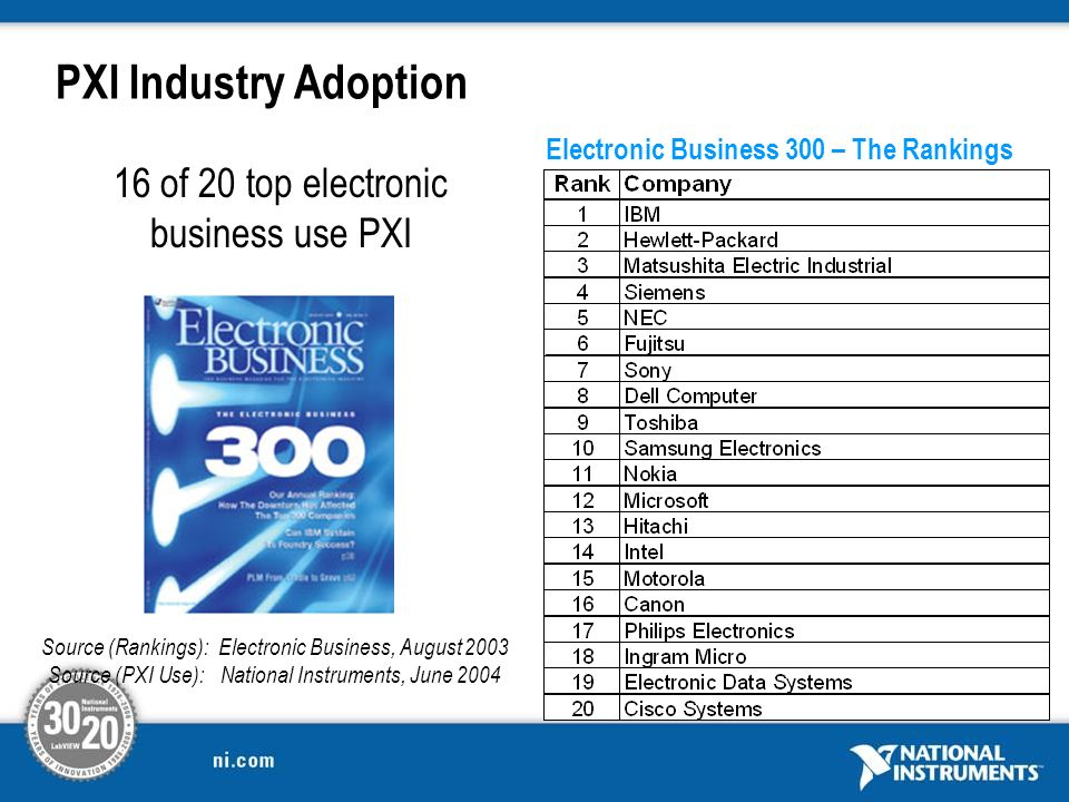 Electronic Business 300 – The Rankings