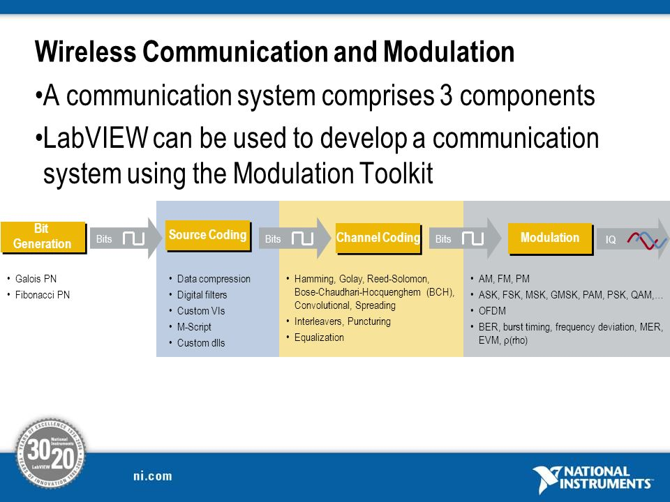 Wireless Communication and Modulation