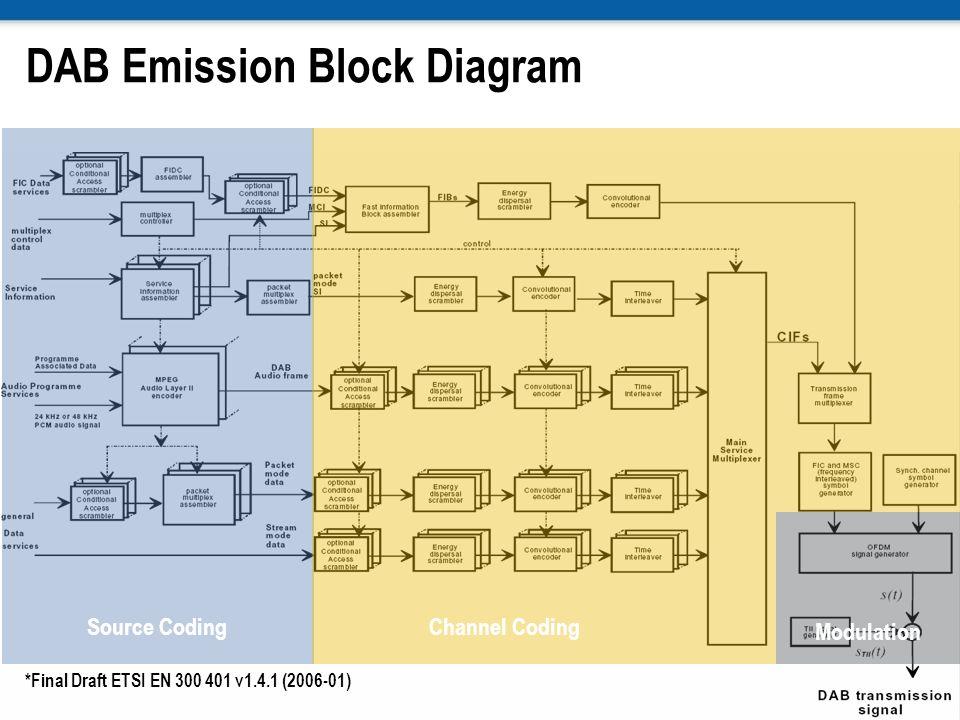 DAB Emission Block Diagram