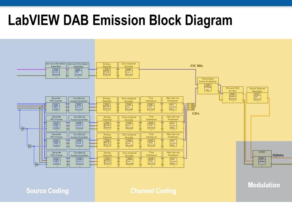 LabVIEW DAB Emission Block Diagram