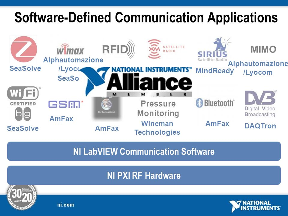 Software-Defined Communication Applications