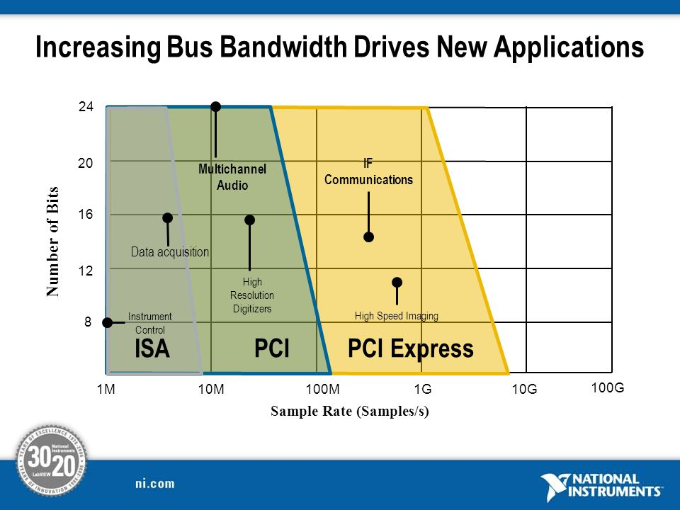 Increasing Bus Bandwidth Drives New Applications