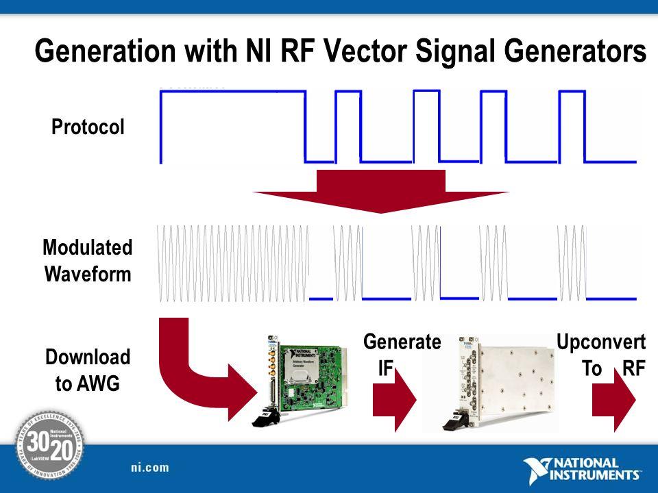 Generation with NI RF Vector Signal Generators
