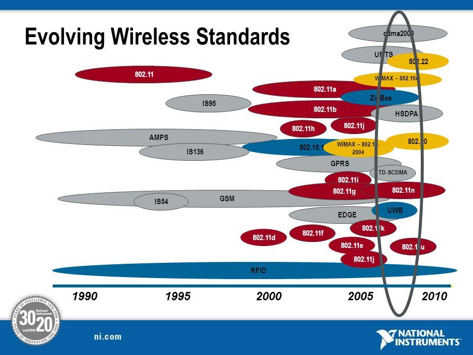 Evolving Wireless Standards