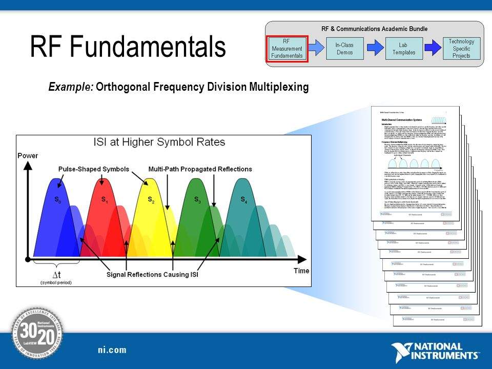 Example: Orthogonal Frequency Division Multiplexing