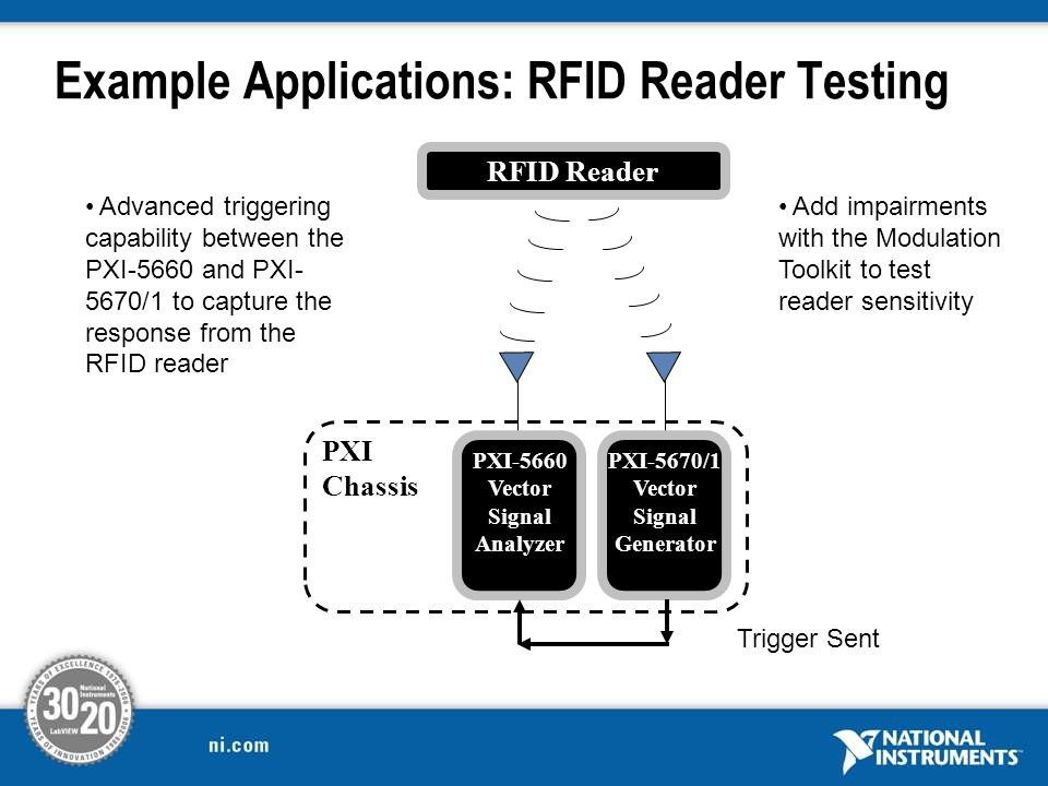 Example Applications: RFID Reader Testing