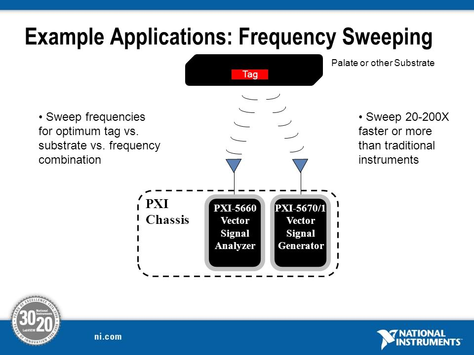 Example Applications: Frequency Sweeping