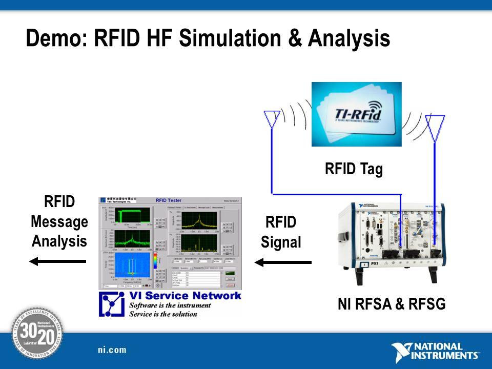 Demo: RFID HF Simulation & Analysis