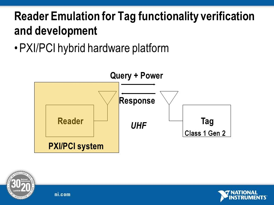 Reader Emulation for Tag functionality verification and development