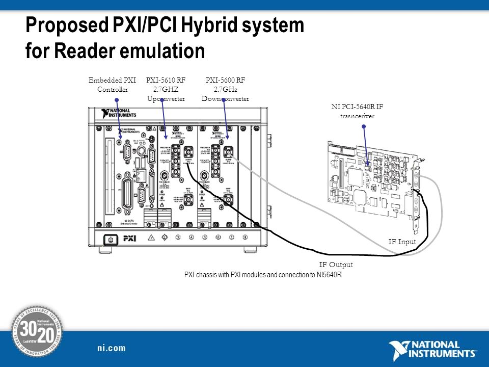 Proposed PXI/PCI Hybrid system for Reader emulation