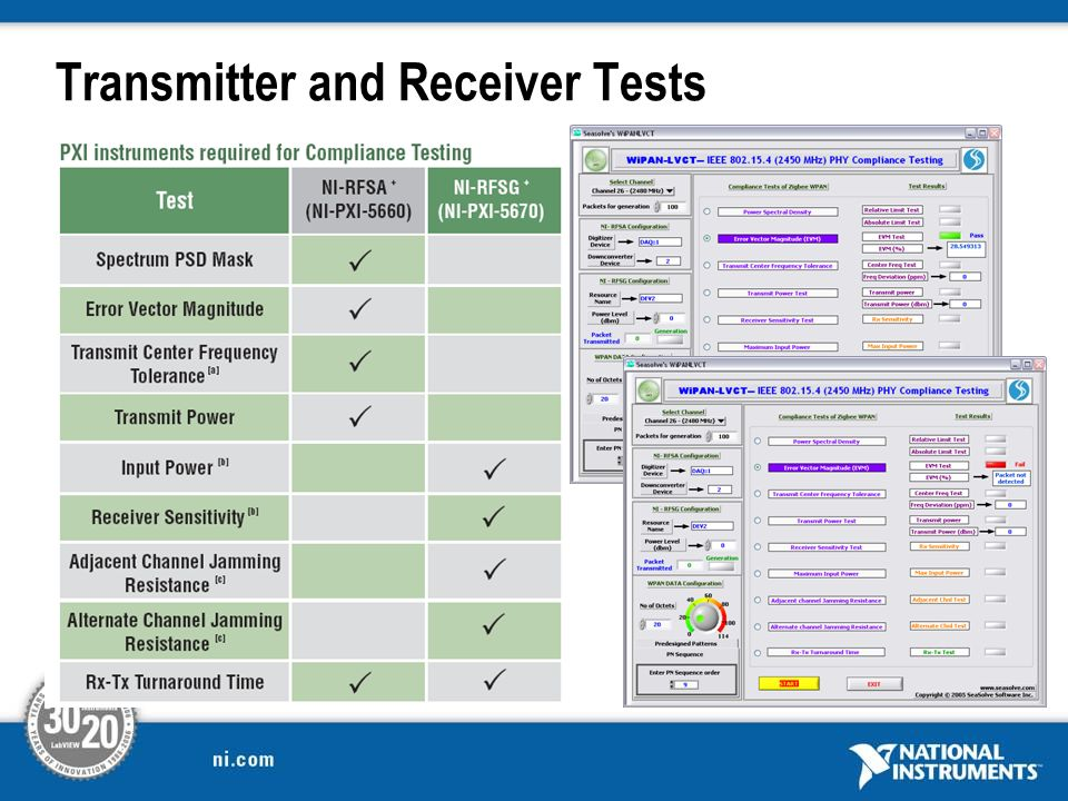 Transmitter and Receiver Tests