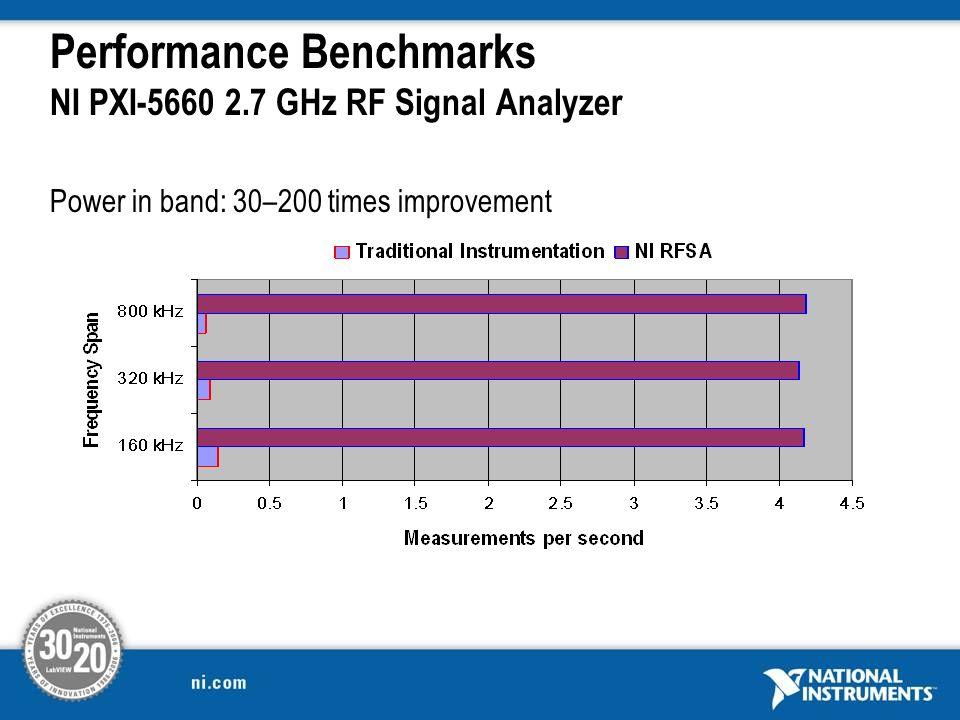 Performance Benchmarks NI PXI-5660 2.7 GHz RF Signal Analyzer