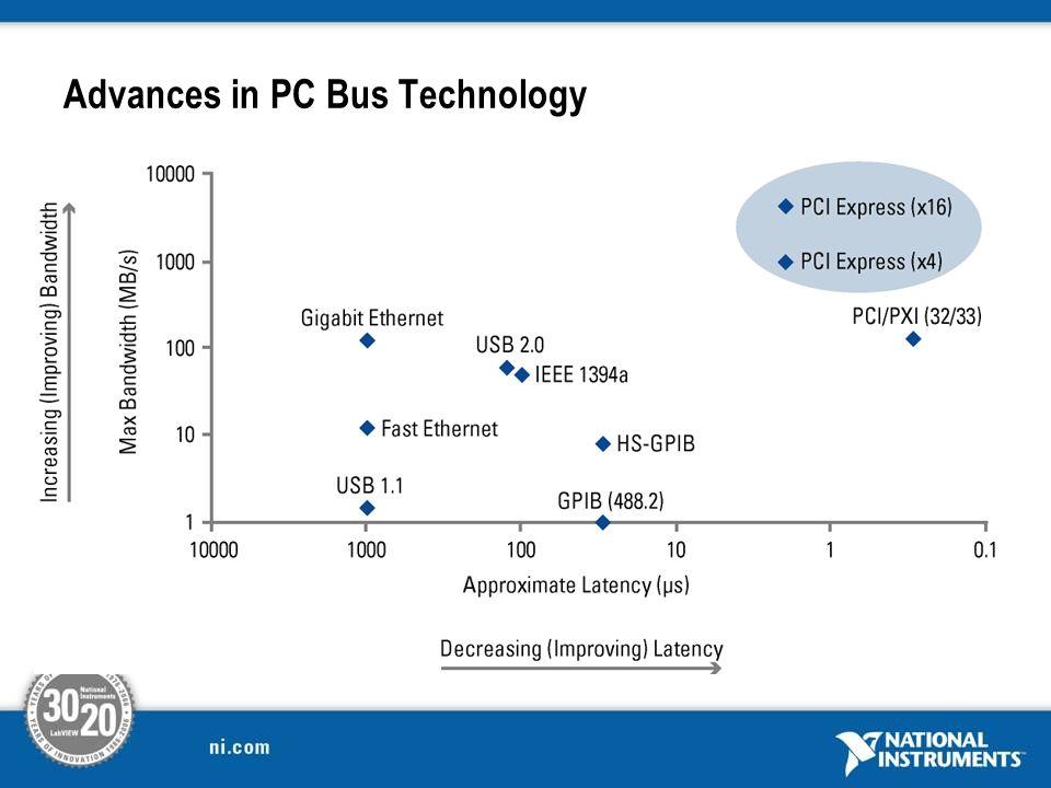 Advances in PC Bus Technology
