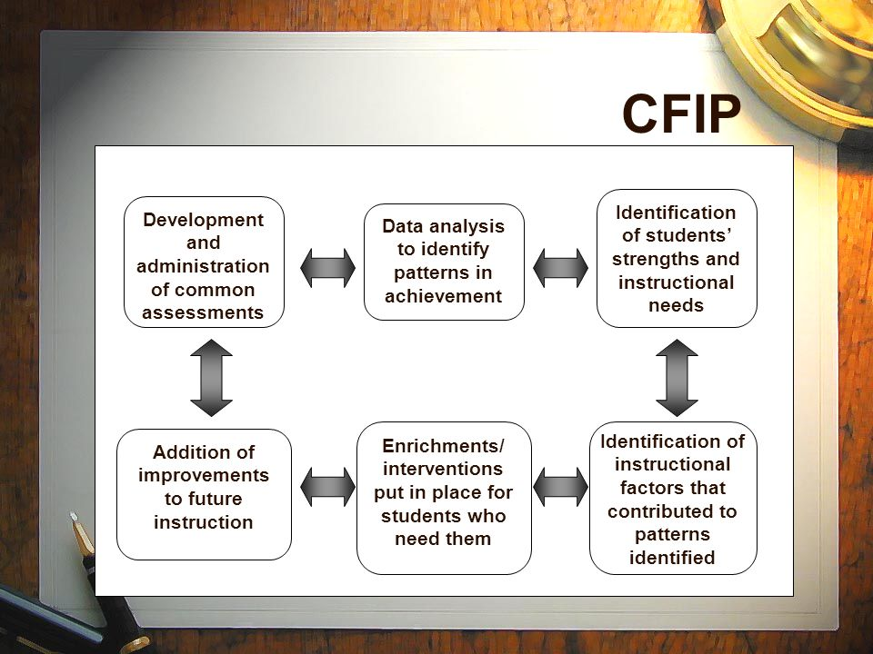 CFIP Identification of students' strengths and instructional needs