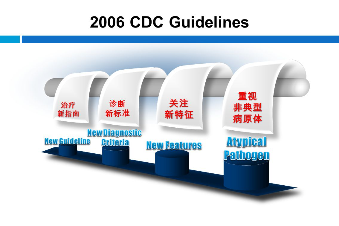 2006 CDC Guidelines Atypical Pathogen 重视 非典型 关注 病原体 新特征 New Features