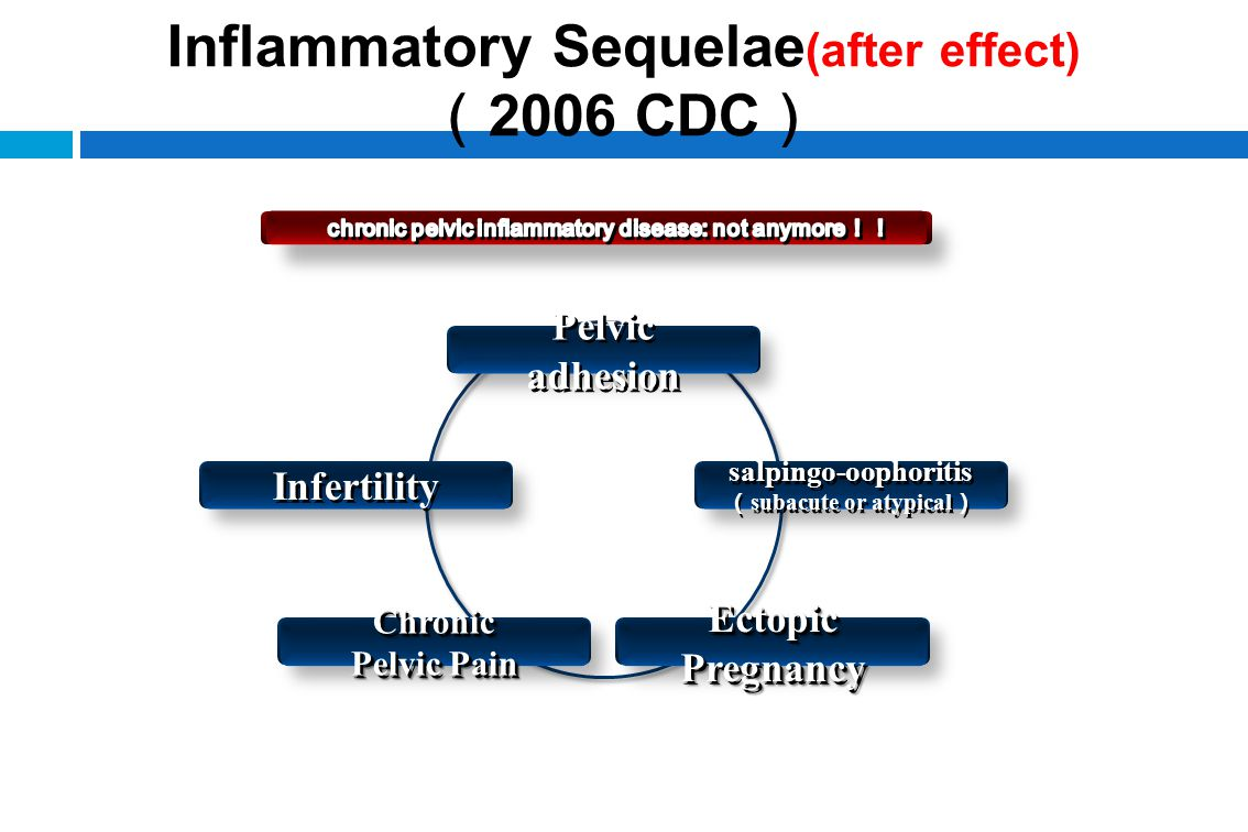 Inflammatory Sequelae(after effect)(2006 CDC)