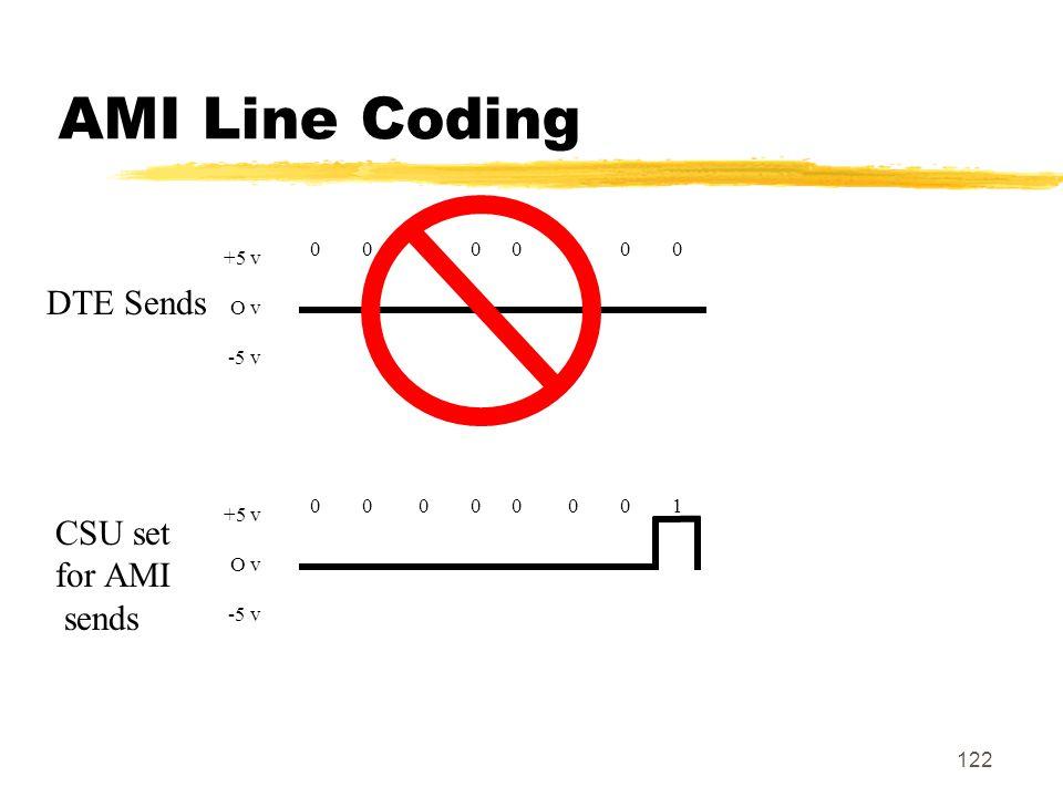AMI Line Coding DTE Sends CSU set for AMI sends 0 0 0 0 0 0 0 0 +5 v