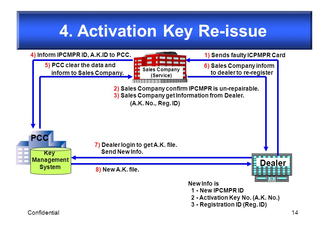 4. Activation Key Re-issue