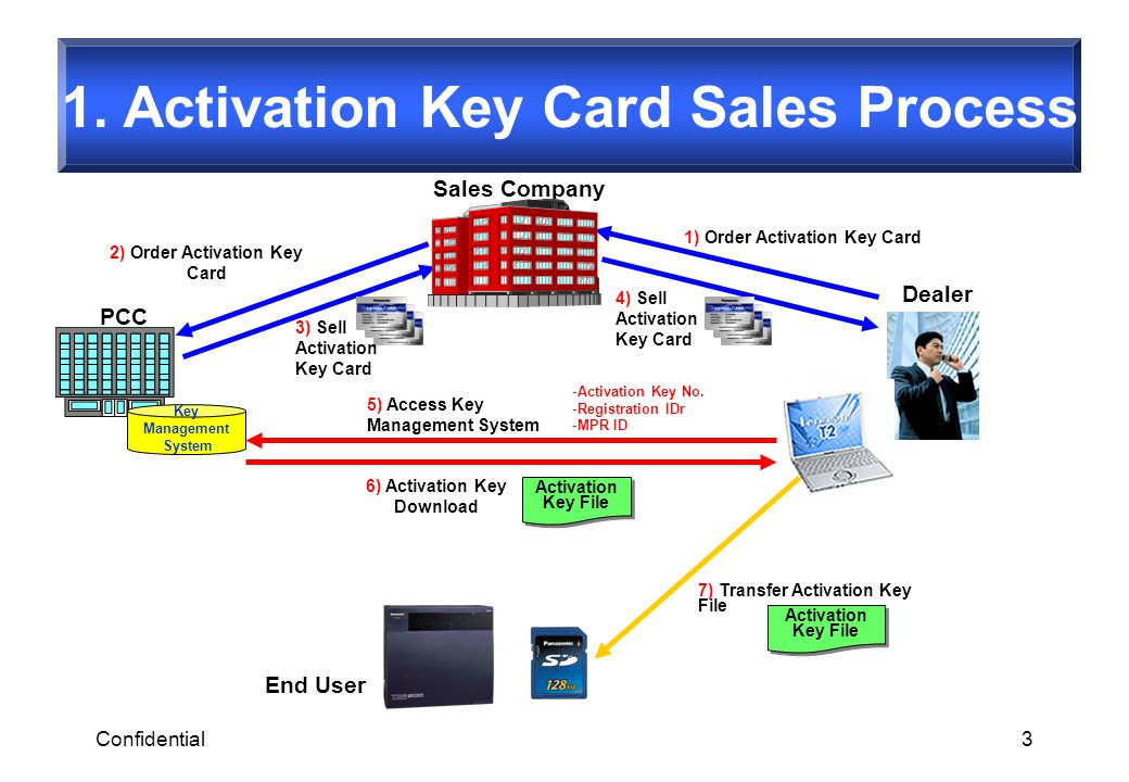 1. Activation Key Card Sales Process