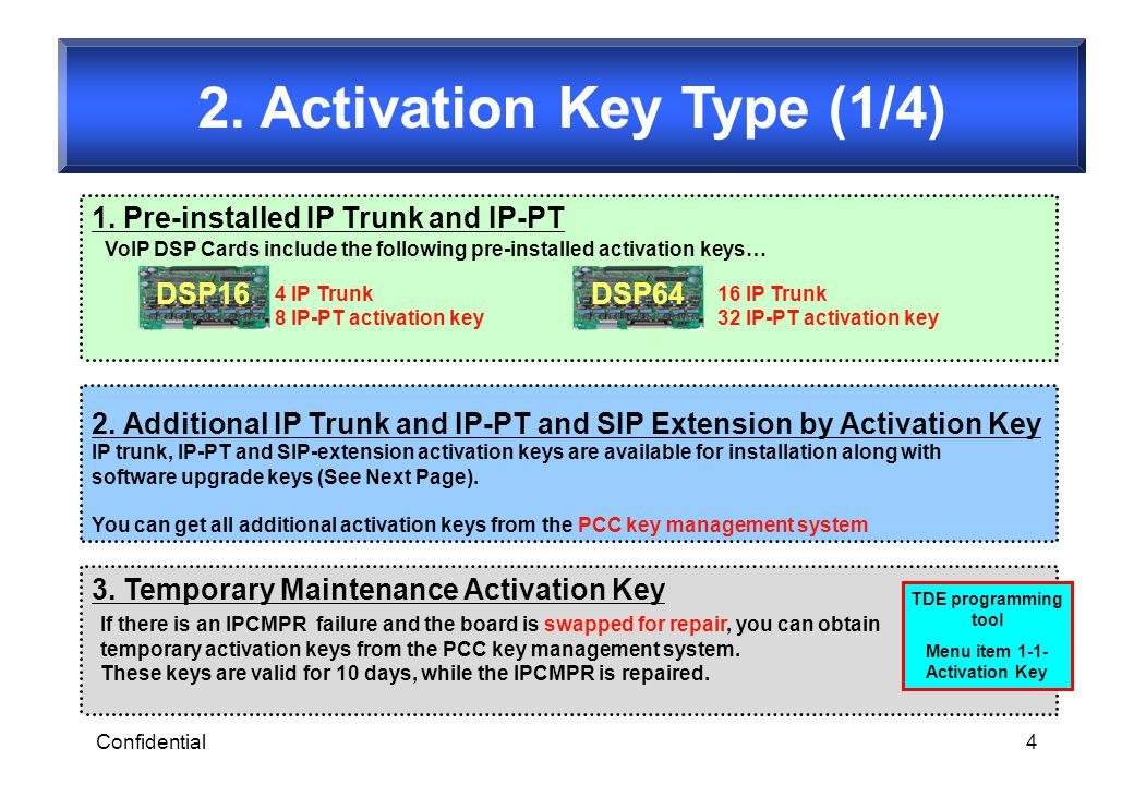 2. Activation Key Type (1/4)