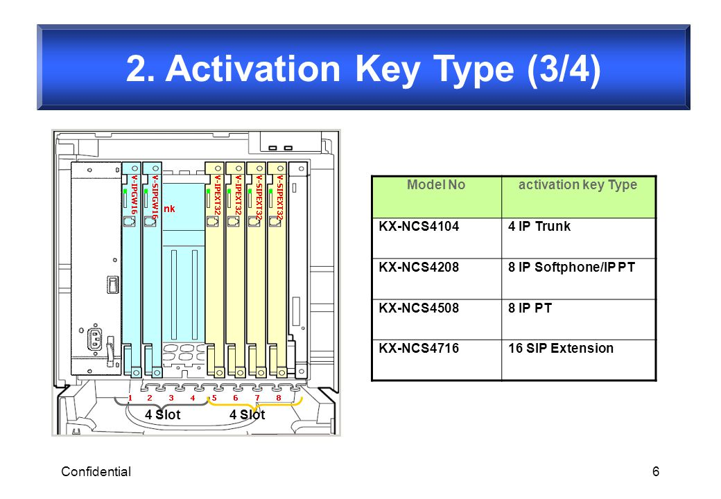 2. Activation Key Type (3/4)