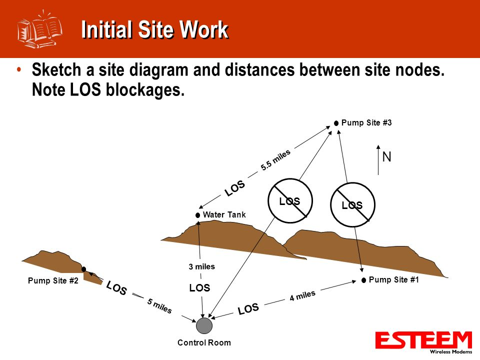 Initial Site Work Sketch a site diagram and distances between site nodes. Note LOS blockages. N. Pump Site #2.