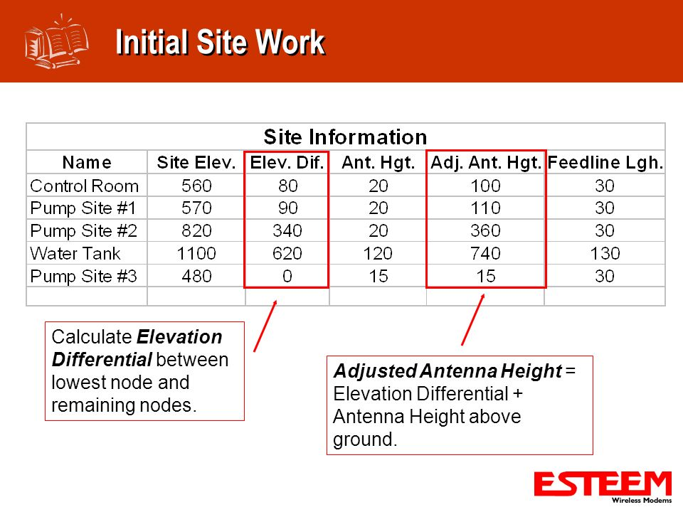 Initial Site Work Calculate Elevation Differential between lowest node and remaining nodes.