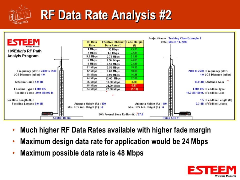 RF Data Rate Analysis #2 Much higher RF Data Rates available with higher fade margin. Maximum design data rate for application would be 24 Mbps.