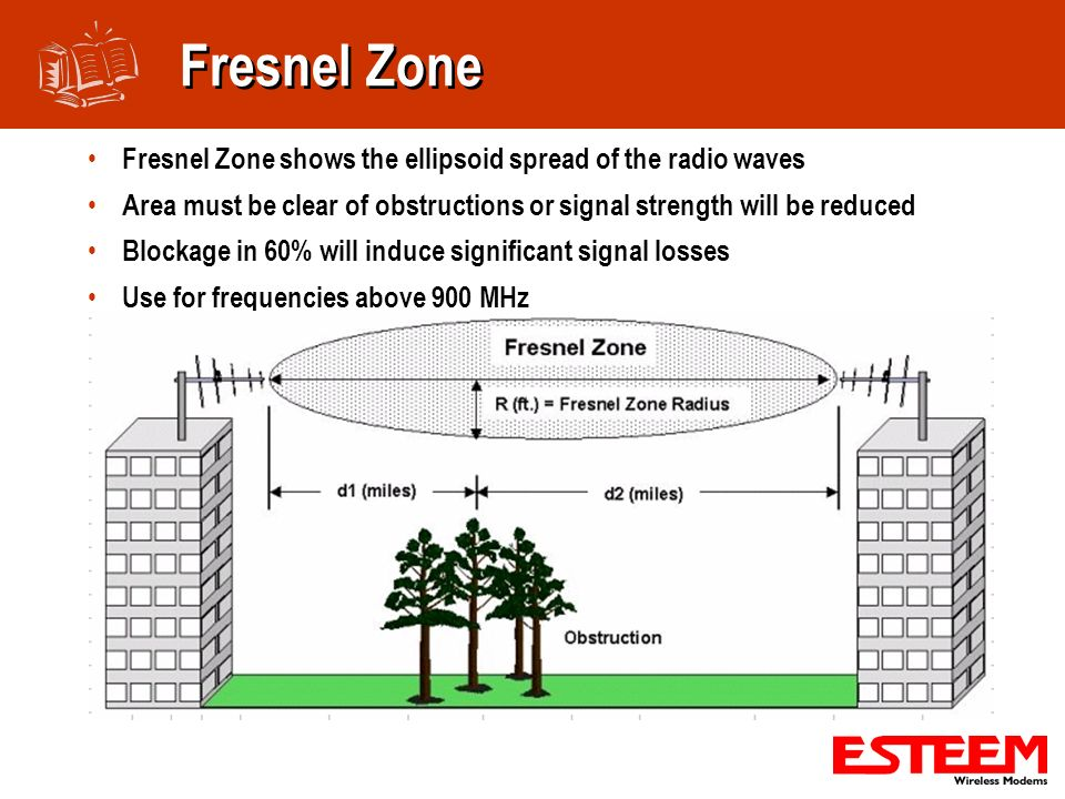 Fresnel Zone Fresnel Zone shows the ellipsoid spread of the radio waves. Area must be clear of obstructions or signal strength will be reduced.