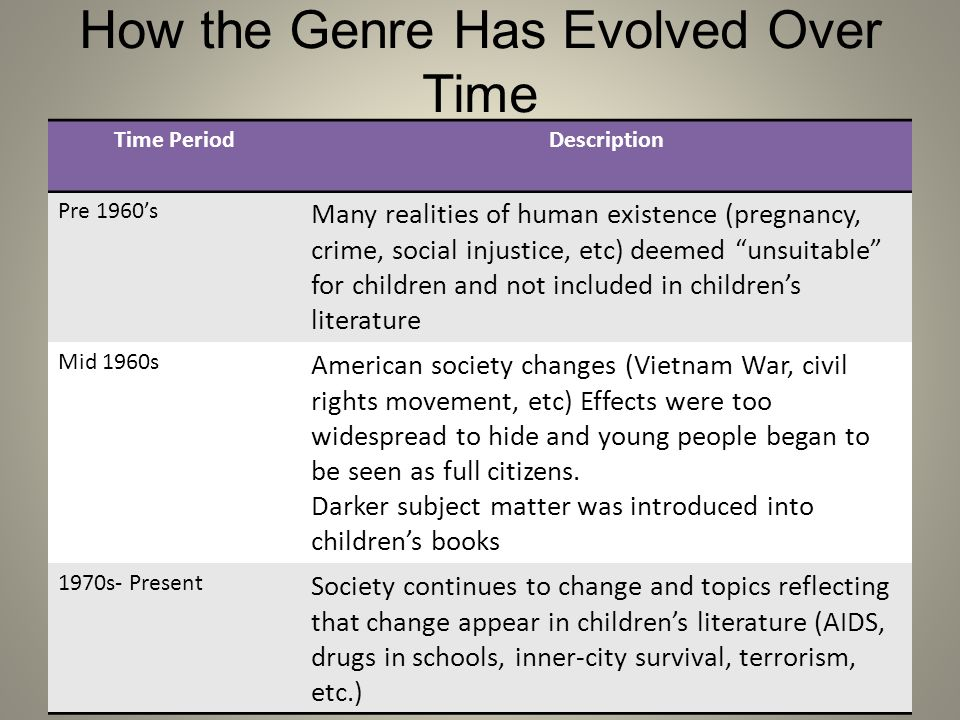 How the Genre Has Evolved Over Time