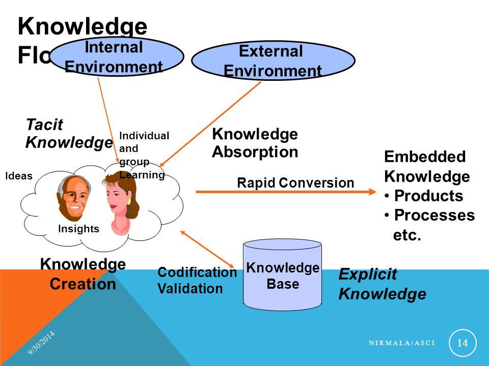 Knowledge Flow Internal External Environment Environment Tacit
