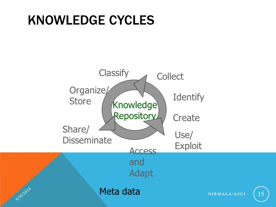 Knowledge Cycles Classify Collect Organize/ Store Identify Knowledge