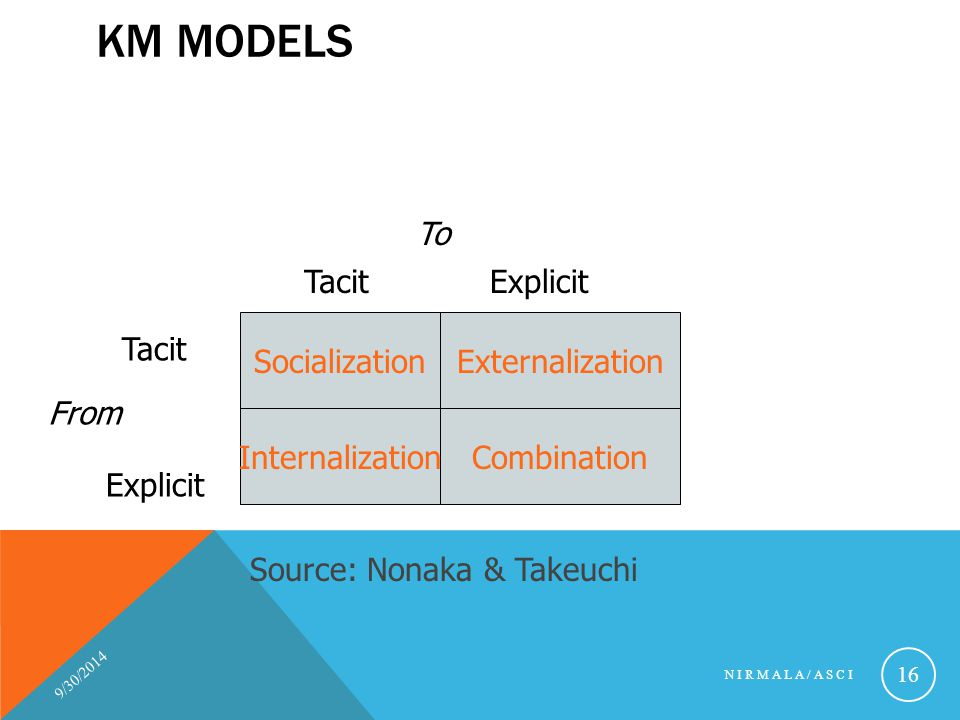 KM Models To Tacit Explicit Socialization Externalization Tacit From