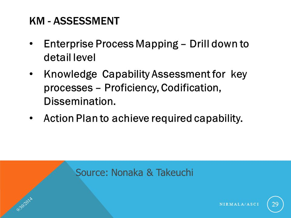 Enterprise Process Mapping – Drill down to detail level