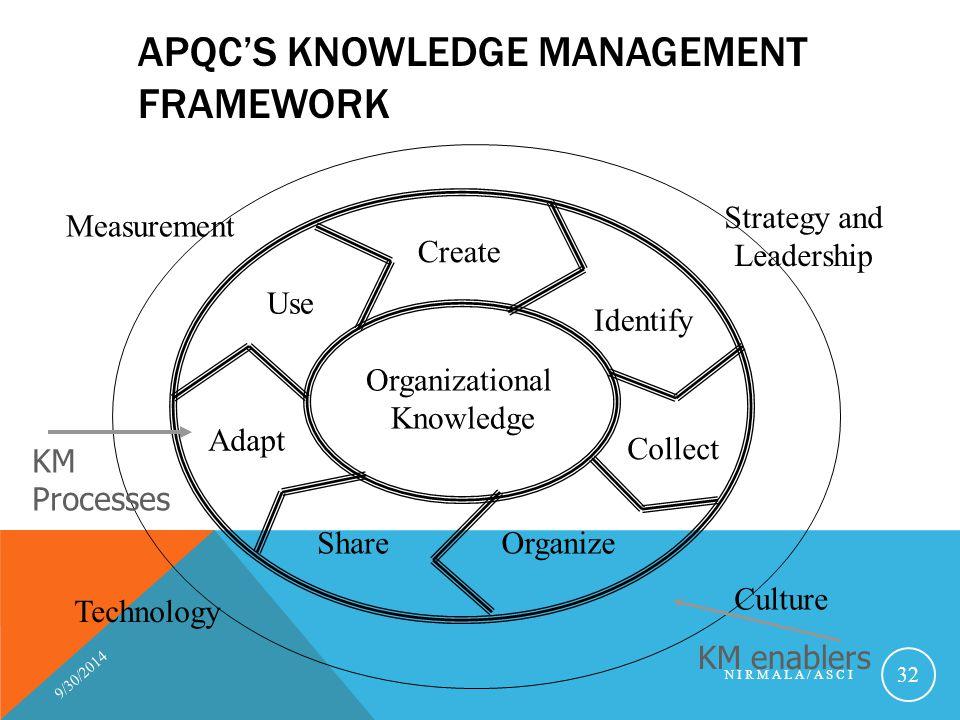 APQC's Knowledge Management Framework