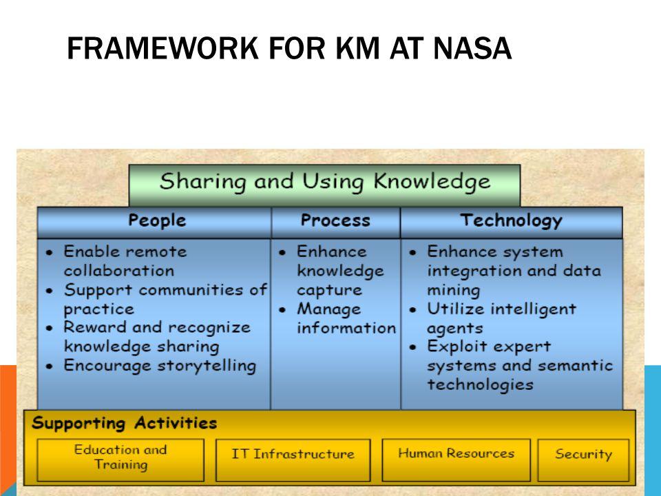 Framework for KM at NASA