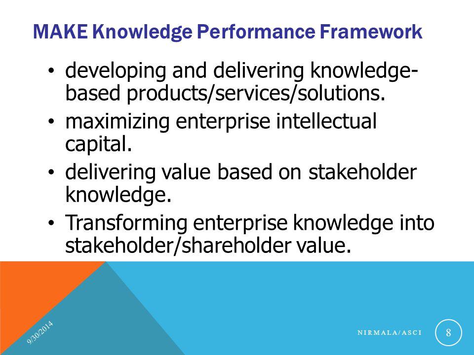 MAKE Knowledge Performance Framework