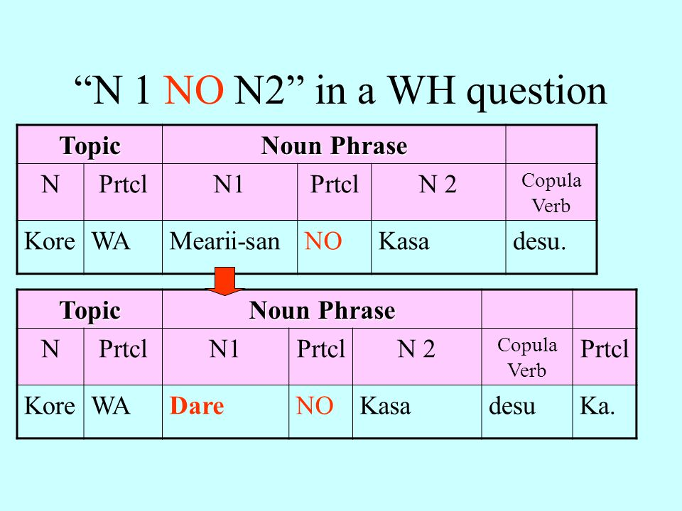 N 1 NO N2 in a WH question Topic Noun Phrase N Prtcl N1 N 2 Kore WA