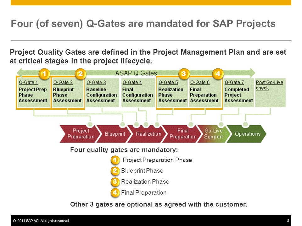 Four (of seven) Q-Gates are mandated for SAP Projects
