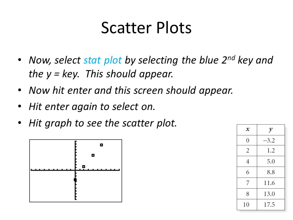 Scatter Plots Now, select stat plot by selecting the blue 2nd key and the y = key. This should appear.