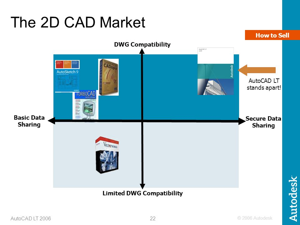 Limited DWG Compatibility