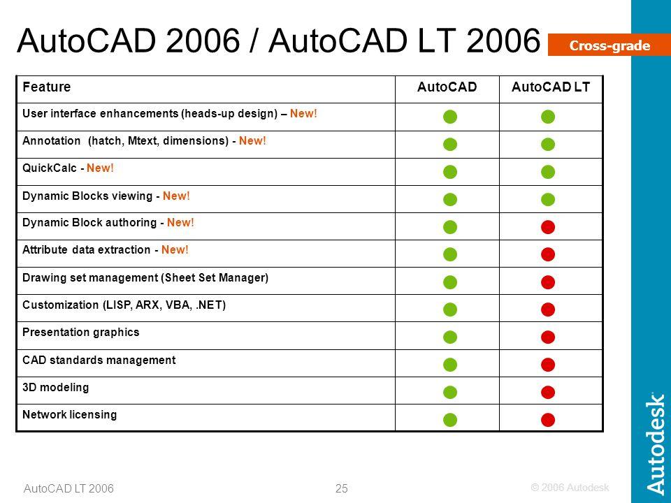 AutoCAD 2006 / AutoCAD LT 2006 Cross-grade Feature AutoCAD AutoCAD LT