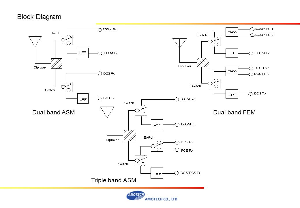 Block Diagram Dual band ASM Dual band FEM Triple band ASM
